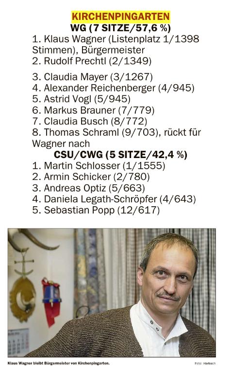 wagner_bleibt_bürgermeister
